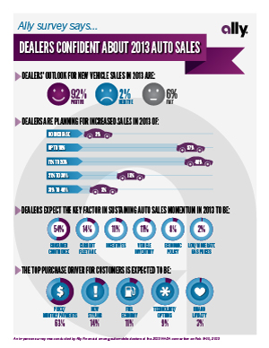 NADA 2013 dealer survey composite infographic