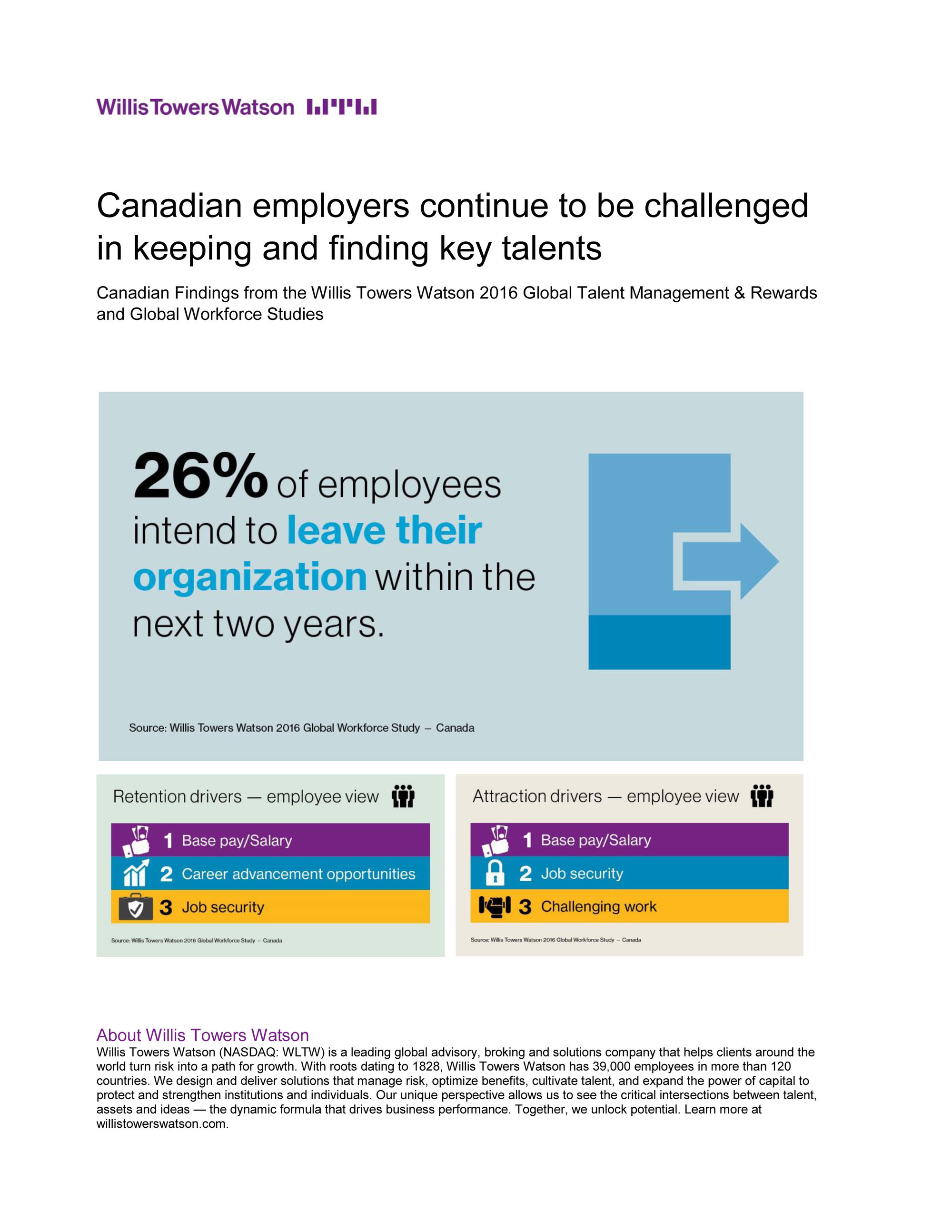 Canadian employers continue to be challenged in keeping and finding key talent (CNW Group/Willis Towers Watson)