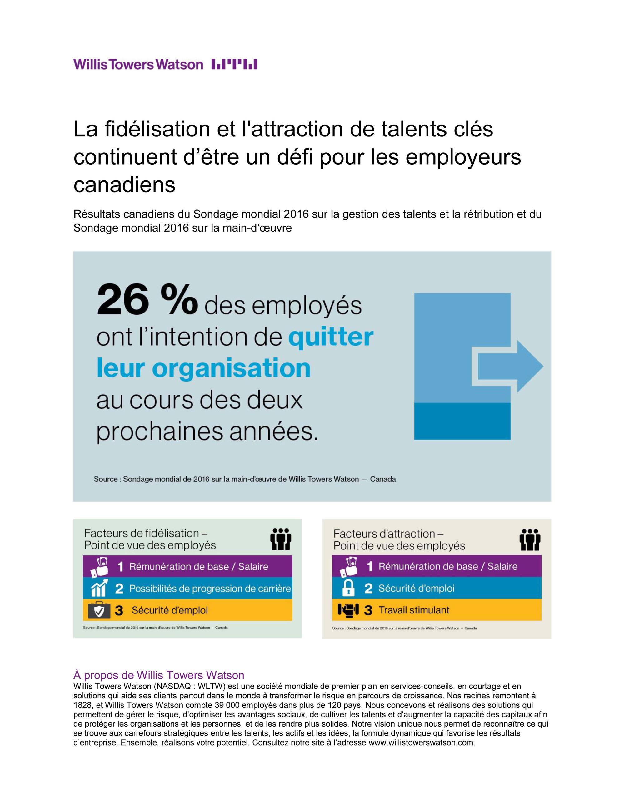 La fidélisation et l'attraction de talents clés continuent d'être un défi pour les employeurs canadiens (Groupe CNW/Willis Towers Watson)