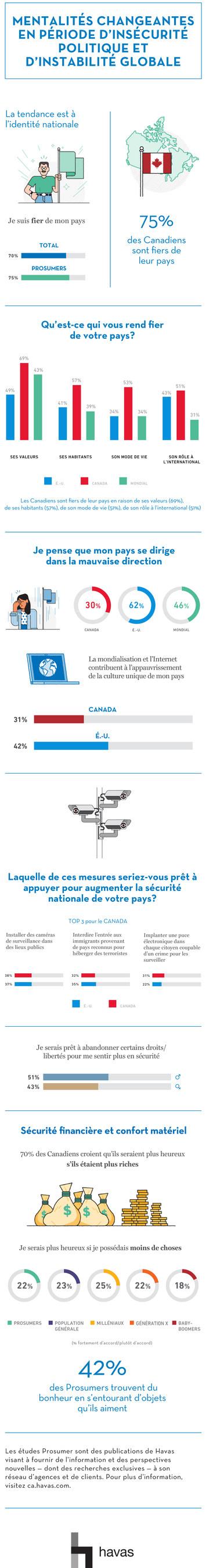 Graphique illustrant les données canadiennes (Groupe CNW/Havas Canada)
