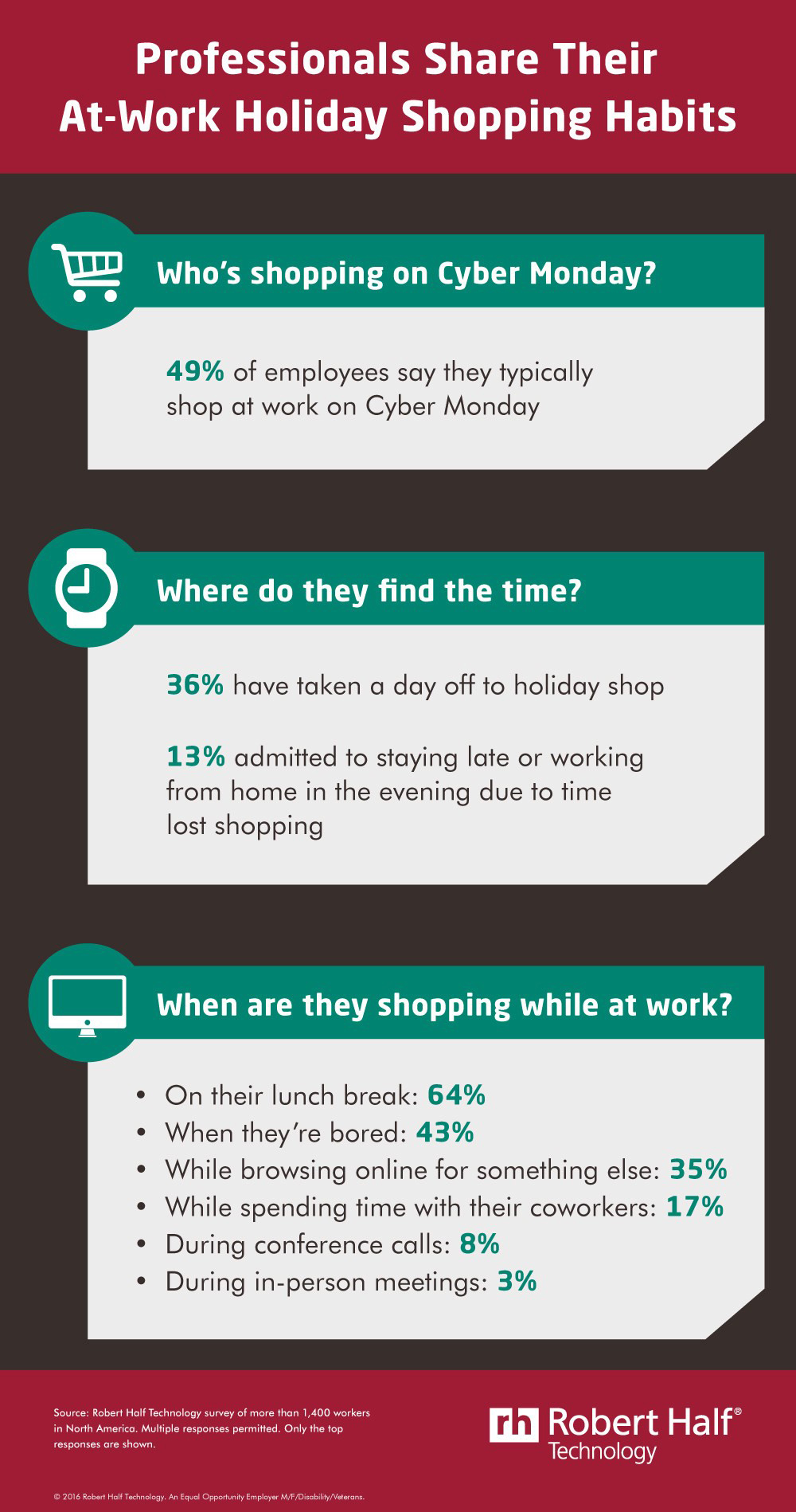 Do you shop online while on the job? (CNW Group/Robert Half Technology)