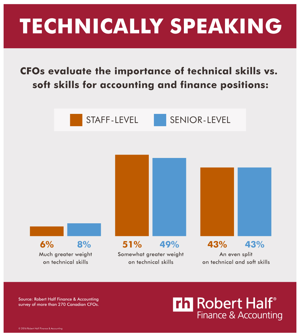 Finance professionals with both technical and soft skills are in highest demand (CNW Group/Robert Half Finance & Accounting)