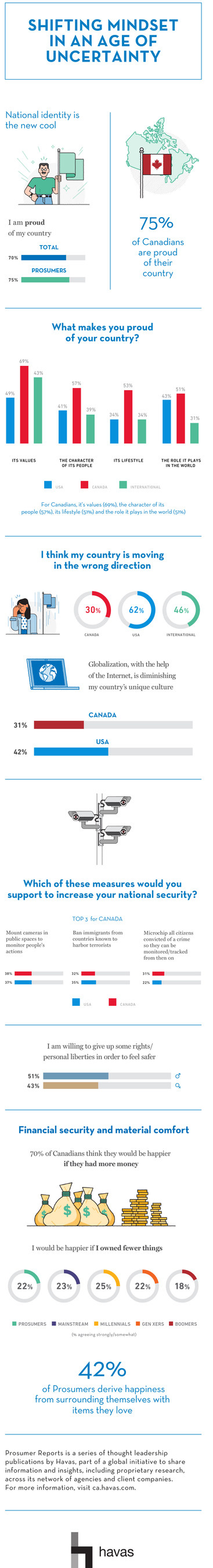 Canadian data infographics (CNW Group/Havas Canada)