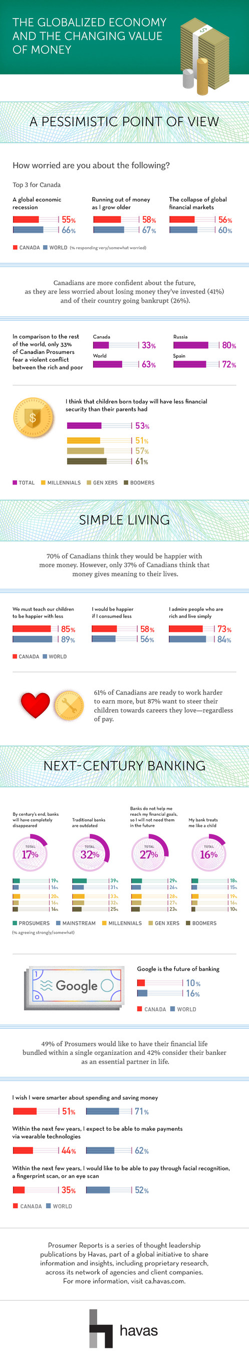 The globalized economy and the changing value of money (CNW Group/Havas Canada)
