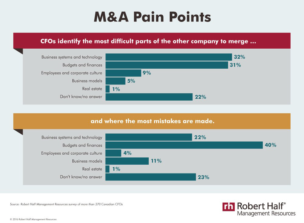 Merging two businesses is no easy feat. (CNW Group/Robert Half Canada)