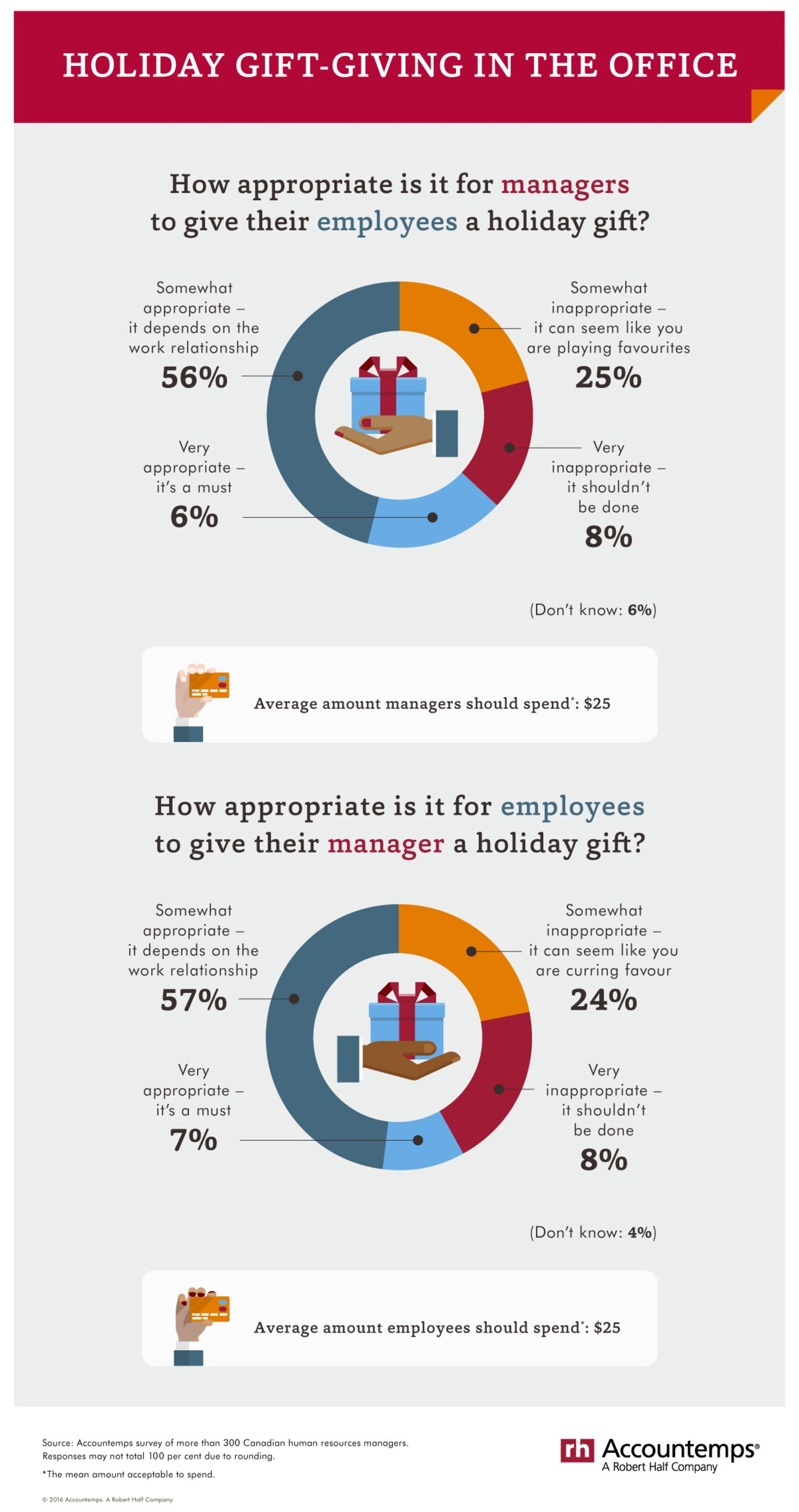 Go-time for office holiday gifts. (CNW Group/Accountemps)