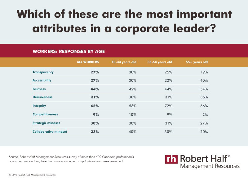 Integrity takes top spot for most valued attribute (CNW Group/Robert Half Management Resources)