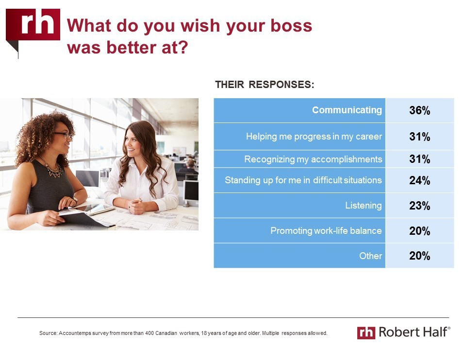 What could your boss do better, or what can you improve on as a boss? (CNW Group/Accountemps)