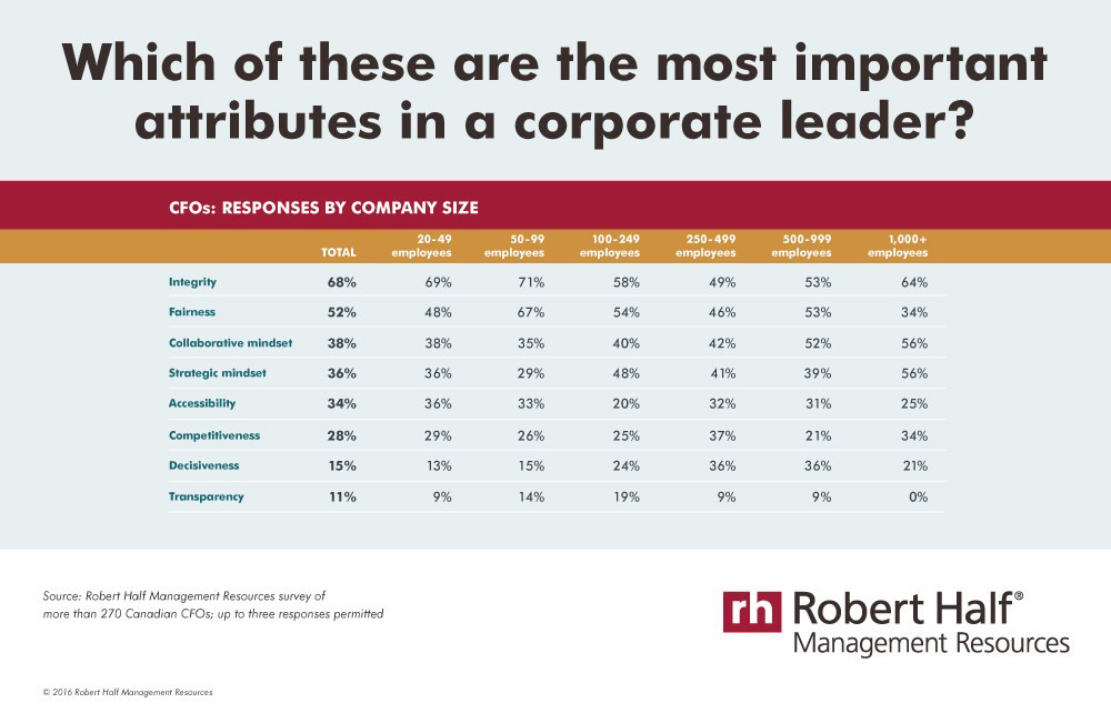 What do you look for in a leader? (CNW Group/Robert Half Management Resources)