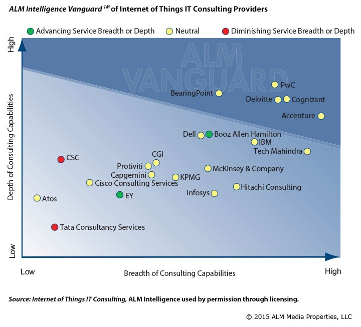 Cognizant Named A Top Internet Of Things It Consulting Provider In