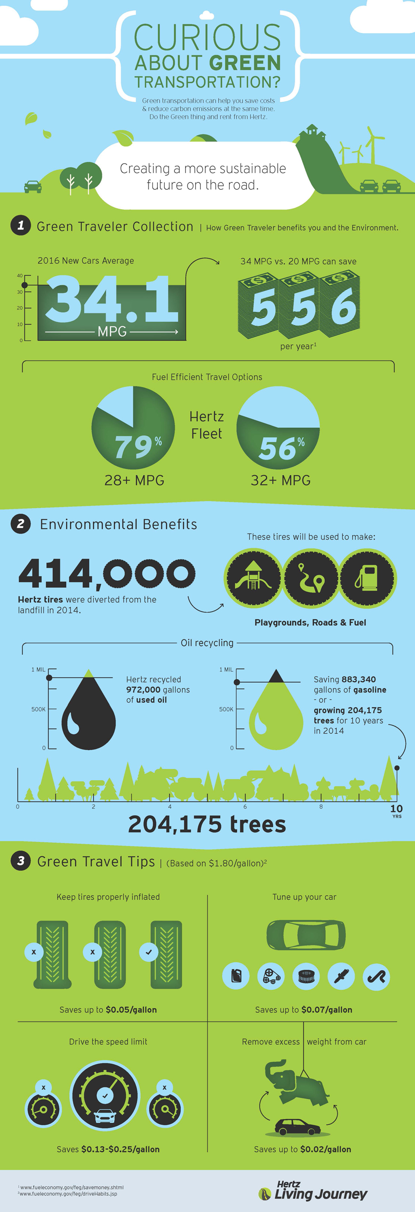 Hertz Green Transportation infographic. It illustrates how car sharing can reduce carbon emissions.