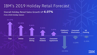 http://newsroom.ibm.com/image/Final+IBM+Holiday+Retail+Forecast+2019+400px.jpg