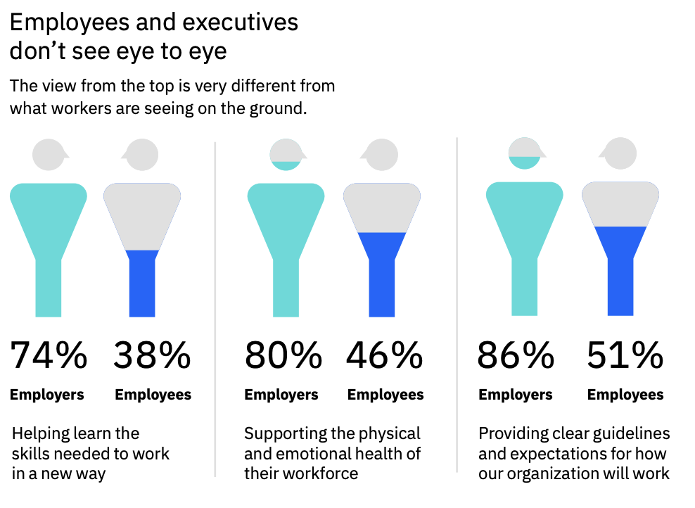 On the Fast Track to Digital Transformation, Businesses Must Help Their People Keep Up - Image 1