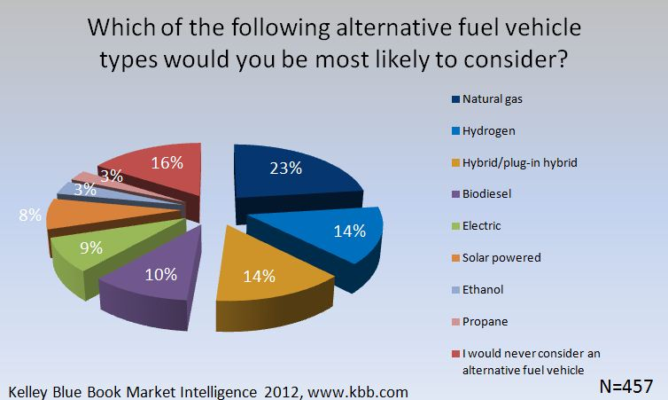 Best Alternative Fuel Cars