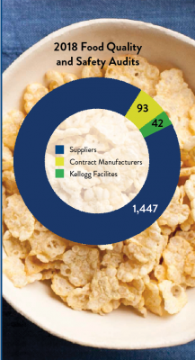 Kellogg Company CR Report - Ensuring Food Quality and Safety
