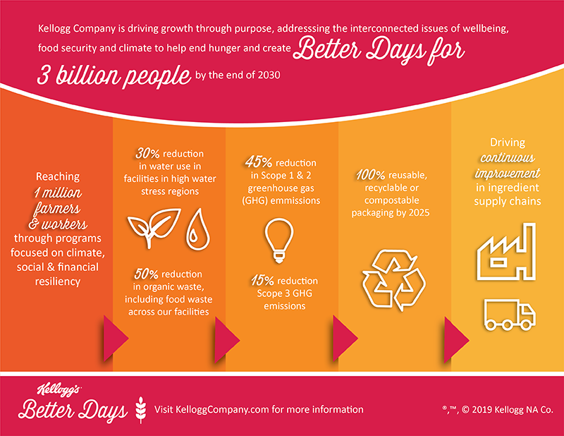 http://crreport.kelloggcompany.com/image/BetterDays-Commitments-Infograph+FINAL+9.23.19.png