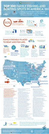 Top 100 Family Friendly Places to Fish and Boat in America