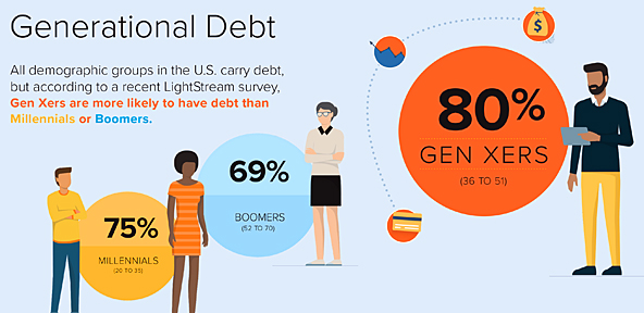 The (Debt) Struggle is Real - Especially for Gen Xers