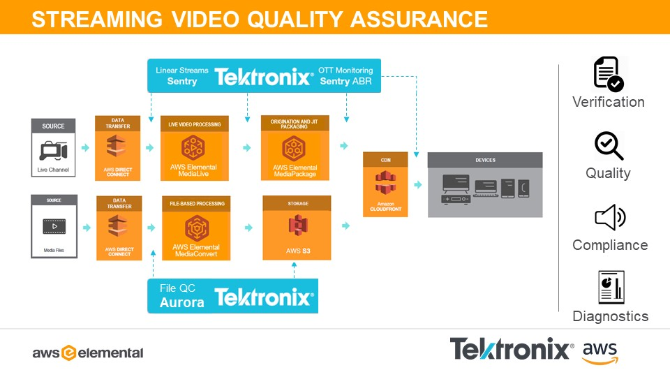 Tektronix AWS Media Services Diagram