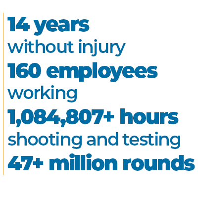 14 years without injury, 160 employees working 1,084,807+ hours shooting and testing 47+ million rounds