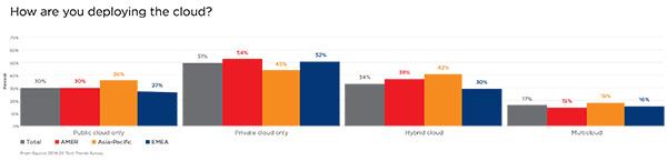 http://equinix.mediaroom.com/image/Tech+Trends+Survey_GRAPHICS2-600.jpg