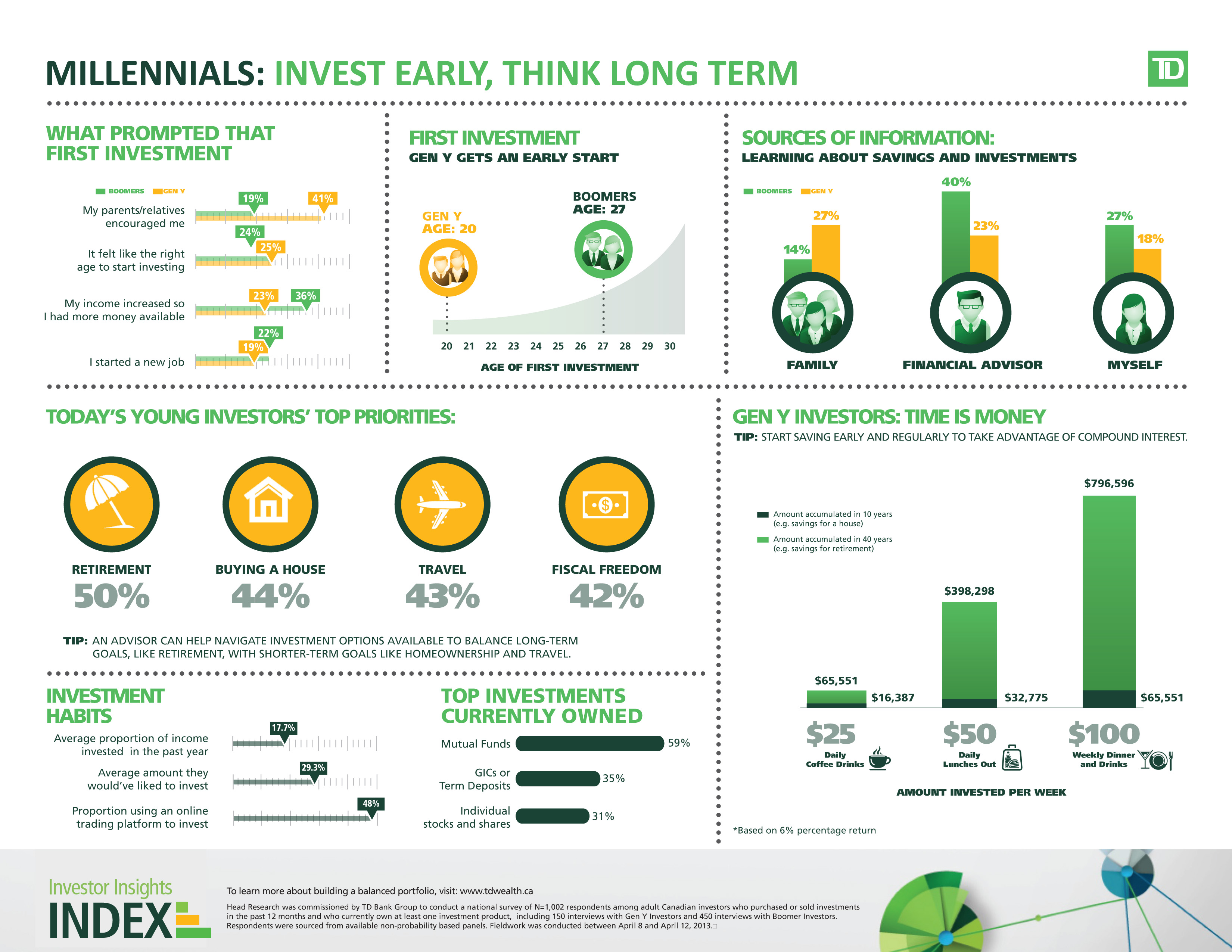 millennials invest early think long term jul  gen y investors attitudes and behaviours available at td mediaroom com image tdw canadian investor confidence infographic jpg