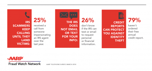AARP Helps Taxpayers Avoid IRS Imposter and Related Scams