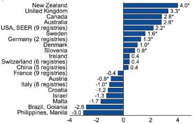 Global Analysis Finds Early Onset Colorectal Cancer Now Rising In Many High Income Countries
