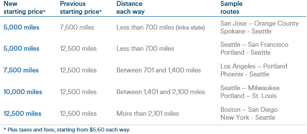 Alaska Airlines Announces New Enhancements To Mileage Plan