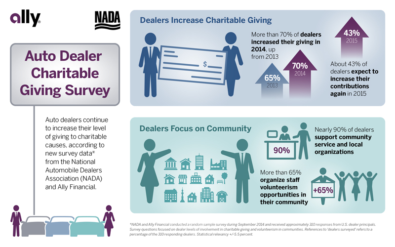 Auto dealers increase charitable giving, focus on local ...