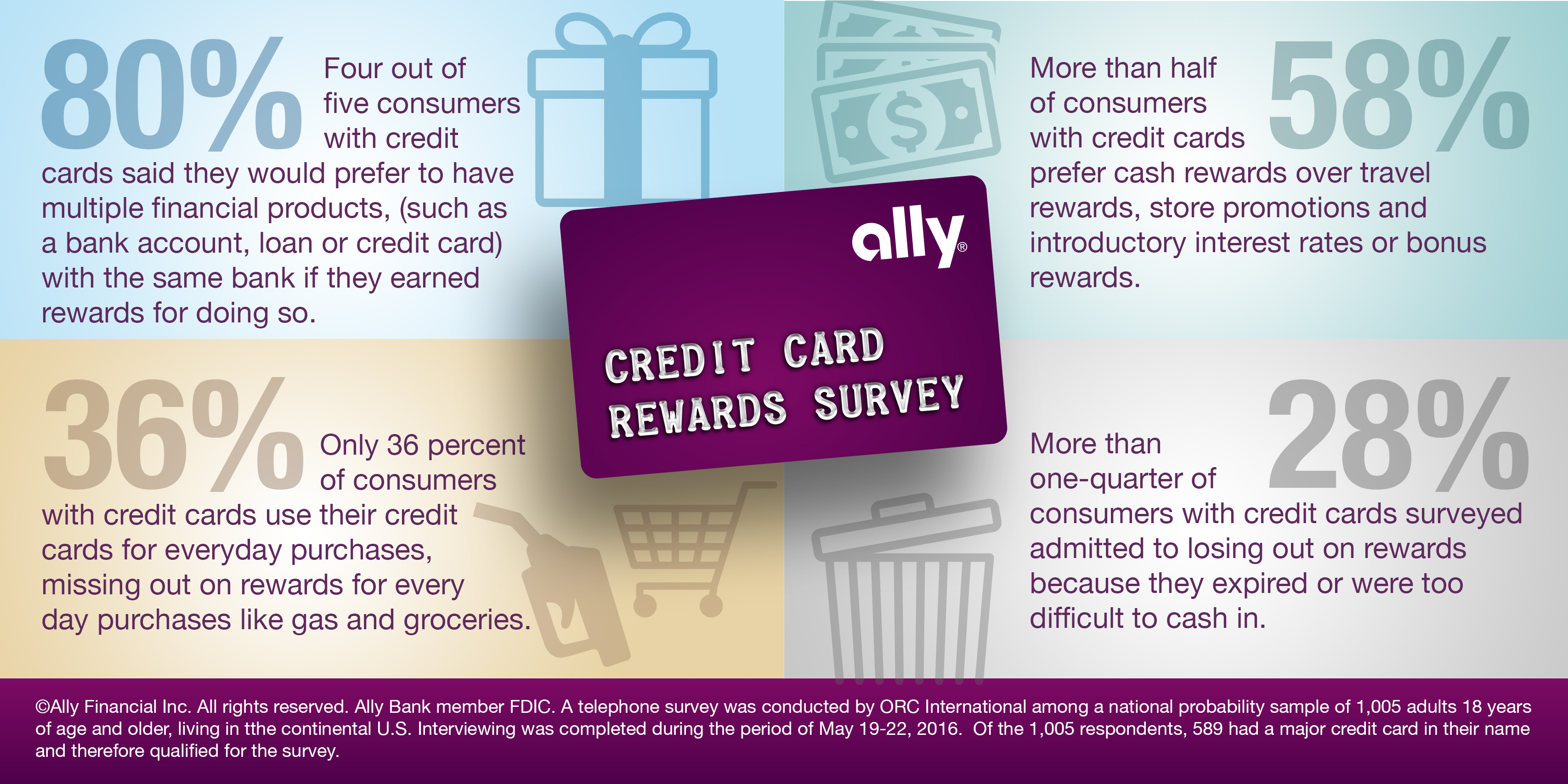 Ally\'s 2016 Credit Card Study Reveals What Customers Really Want ...
