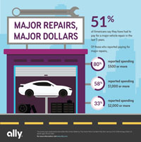 Images Ally Financial