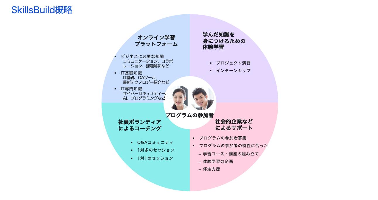 SkillsBuild概略