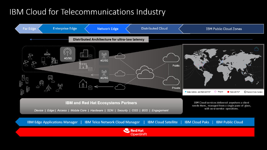 IBM Cloud for Telecommunications industry