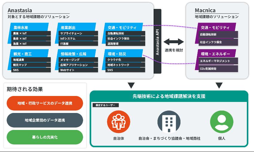 IBM News Room | 地方自治体向けデジタルトランスフォーメーション基盤のサービス提供開始より