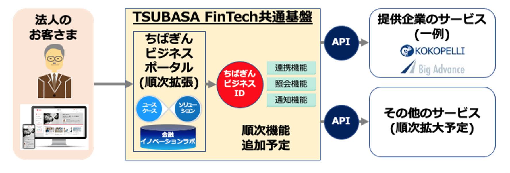 <TSUBASA FinTech共通基盤を活用したちばぎんビジネスポータルのイメージ>