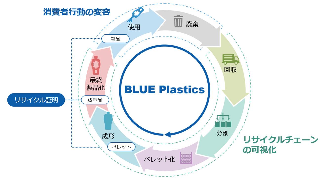 「BLUE Plastics」プロジェクトにおけるプラスチック資源循環のイメージ