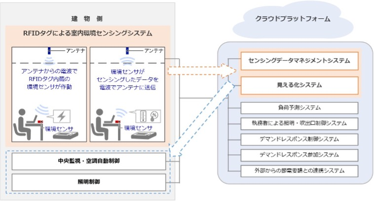 RFIDタグによる室内環境センシングシステムとデータ連携(横浜市役所の場合)