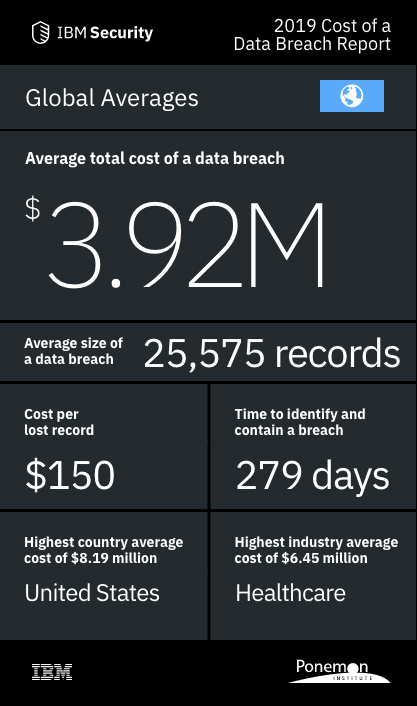 IBM Study Shows Data Breach Costs on the Rise