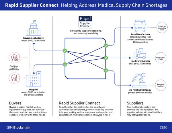 Rapid Supplier Connect