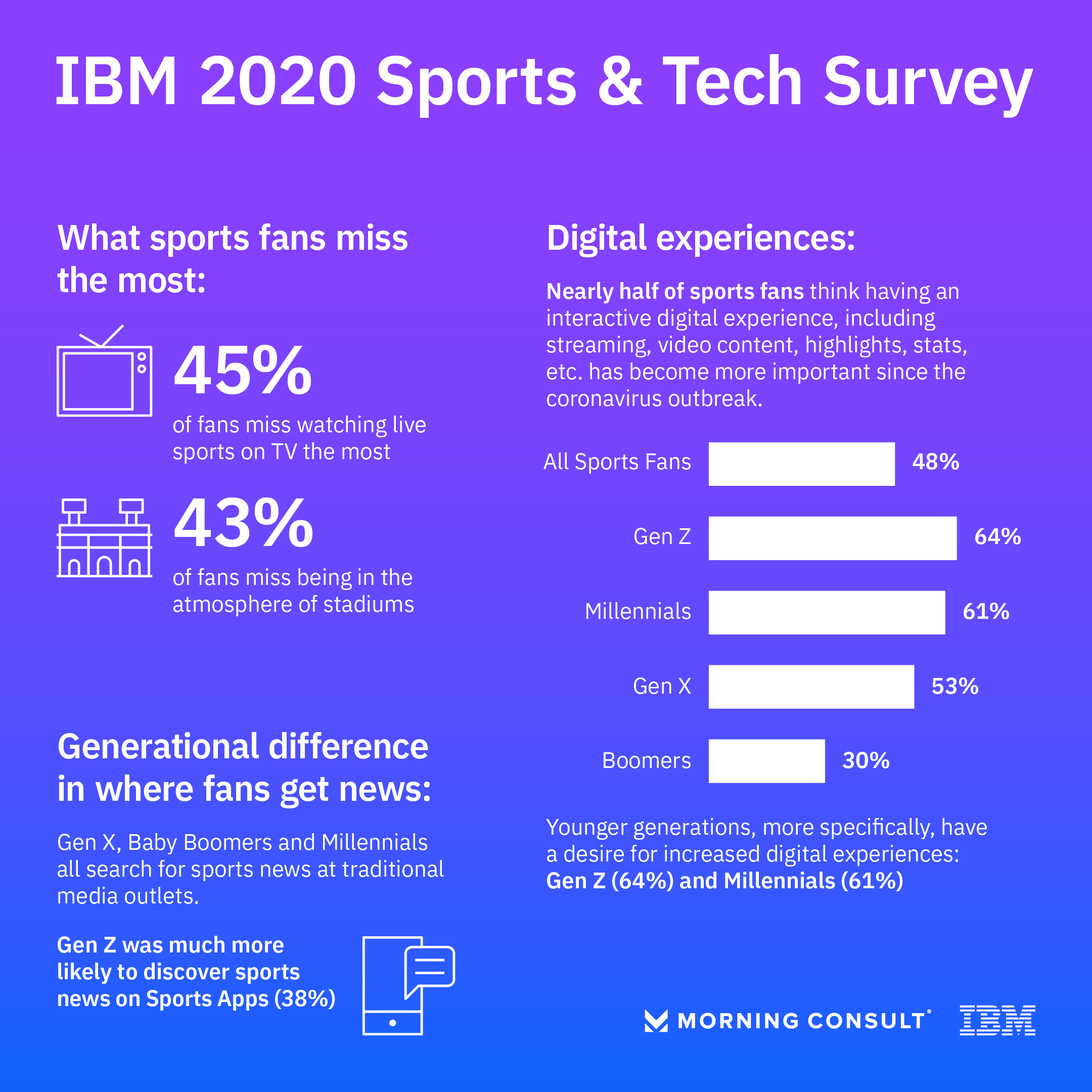Feature Story: In the Era of Empty US Open Seats, IBM and AI Can Help Fans Stay Engaged - Image 1