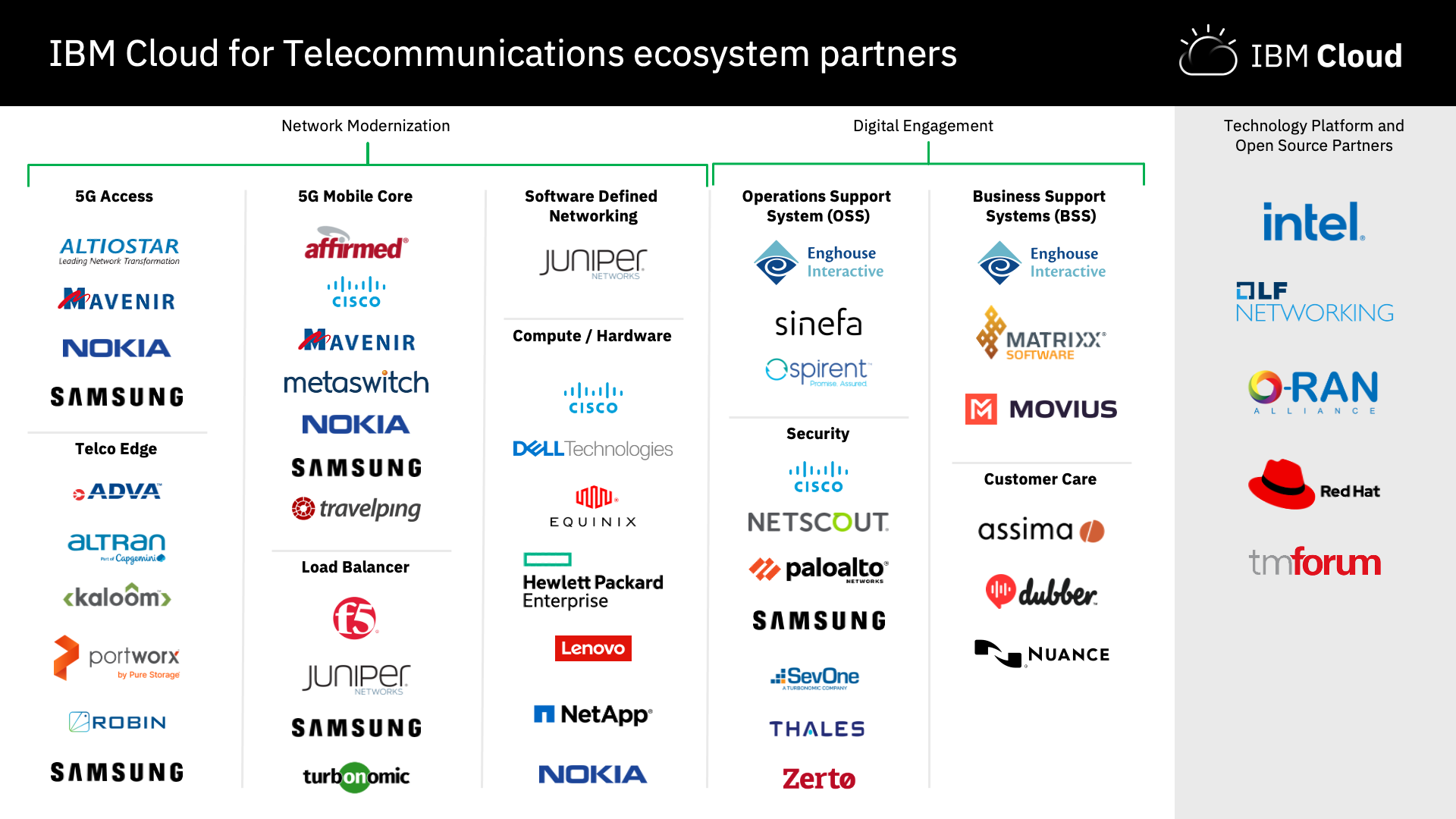Introducing IBM Cloud for Telecommunications with 35+ Partners Committed to Join IBM's Ecosystem and Help Drive Business Transformation - Image 1