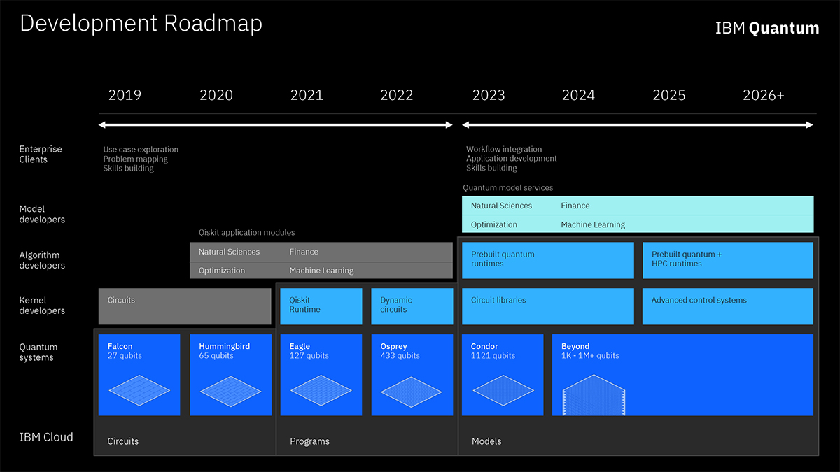 3 Things to Know About IBM's Development Roadmap to Build an Open Quantum Software Ecosystem - Image 1