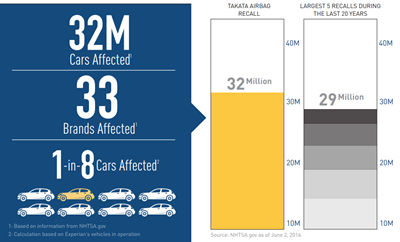 2016 Kelley Blue Book Takata Airbag Recall Infographic