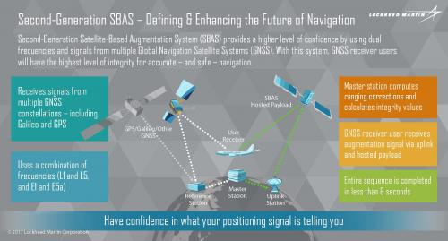 Second-Generation Satellite-Based Augmentation System (SBAS)