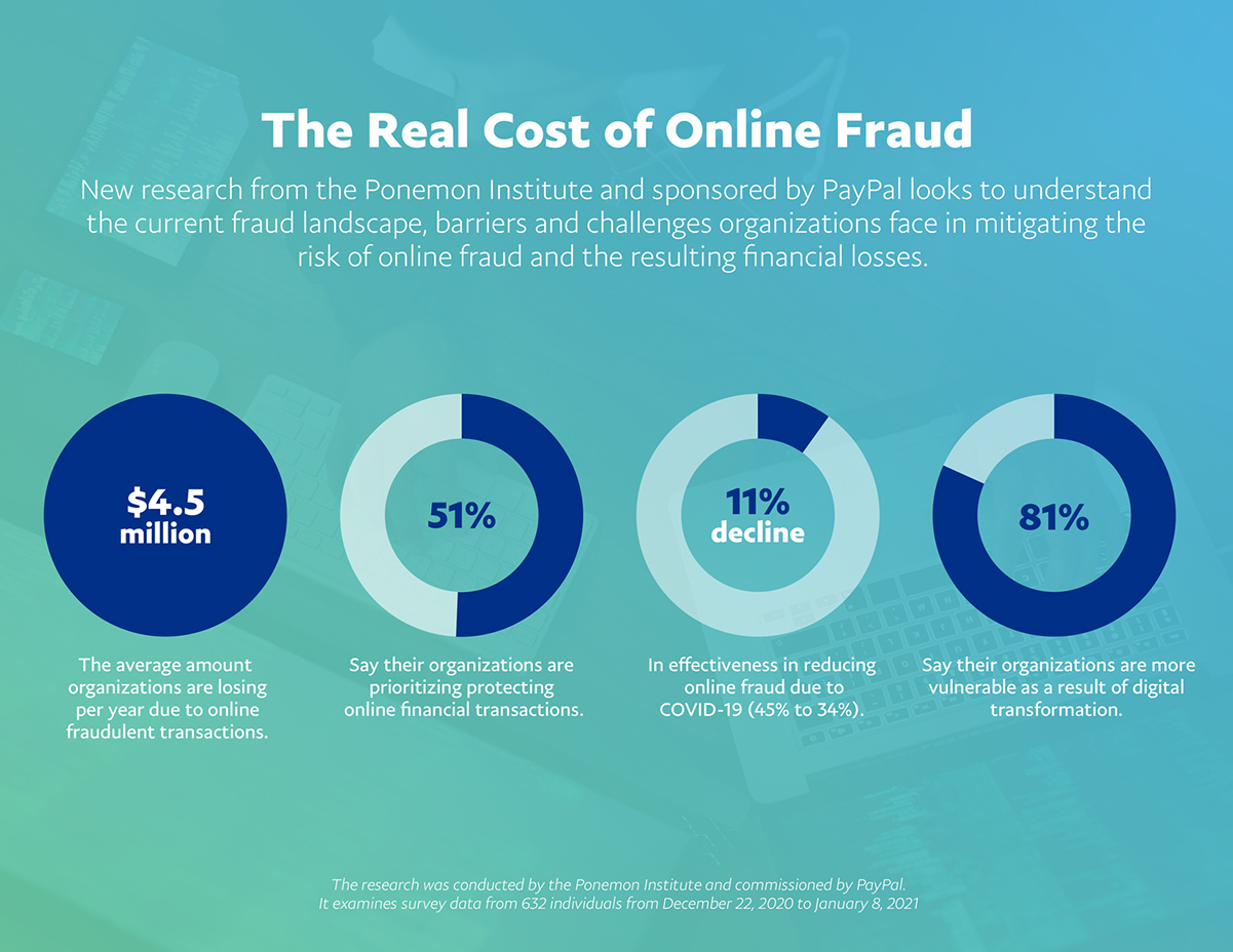 Real Cost of Online Fraud Graphic