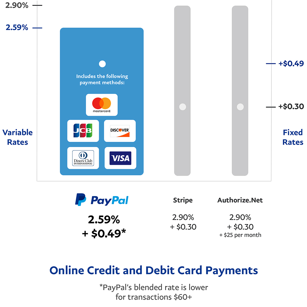 Online Credit and Debit Card Payments
