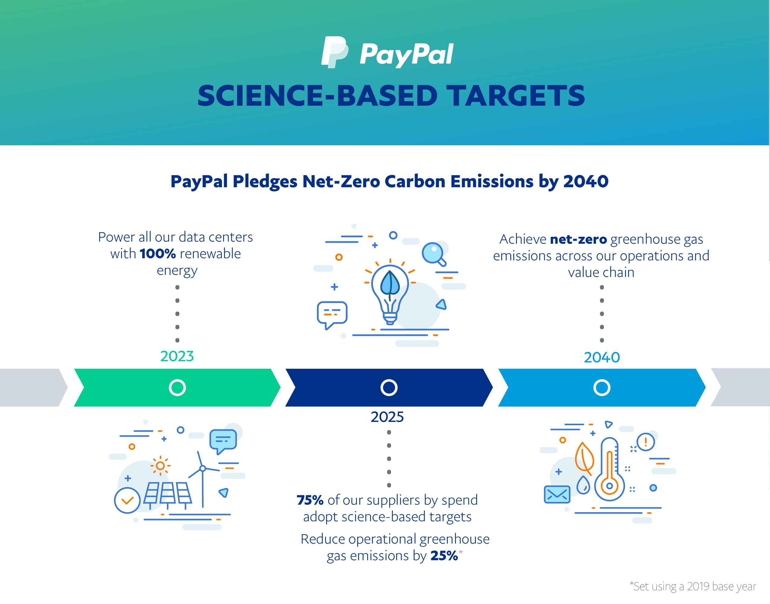 ペイパルは、2040年までに温室効果ガス排出量を実質ゼロにする (https://newsroom.jp.paypal-corp.com/2021-04-06-PayPal-to-Reach-Net-Zero-Greenhouse-Gas-Emissions-by-2040)