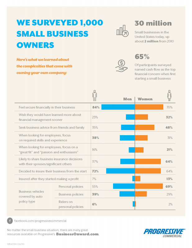 Progressive recognized the growth of this industry and commissioned a survey to 1,000 small business owners to better understand the complexities that come with owning your own company.