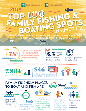 Top Places to Fish and Boat Infographic